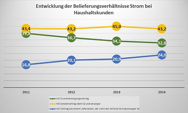 Der Normkunden-Sondervertrag als DIE Lösung im Strom- und Erdgas-Wettbewerb?