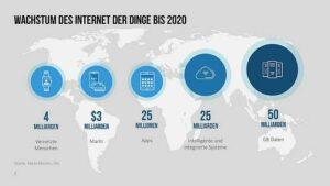 Wachstum Internet der Dinge