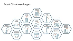 Smart-City-Anwendungen